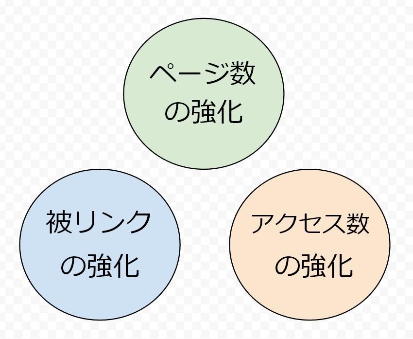 SEO対策、三大要素のまとめ【2014年版】