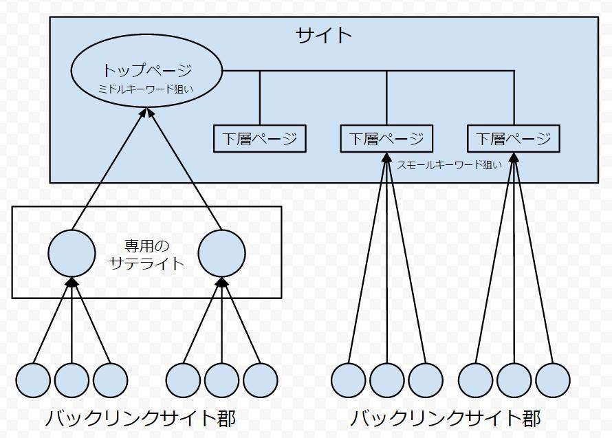 キーワードレベル別、被リンク構築の方法